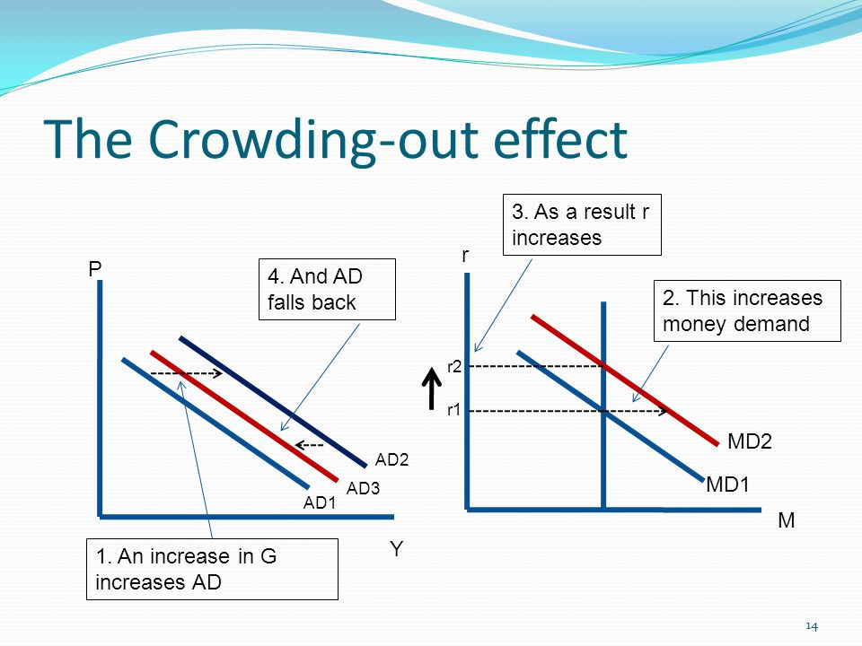 The Crowding-out effect 14 MD1 MD2 AD1 AD3 AD2 r1 r2 r M Y P 1.