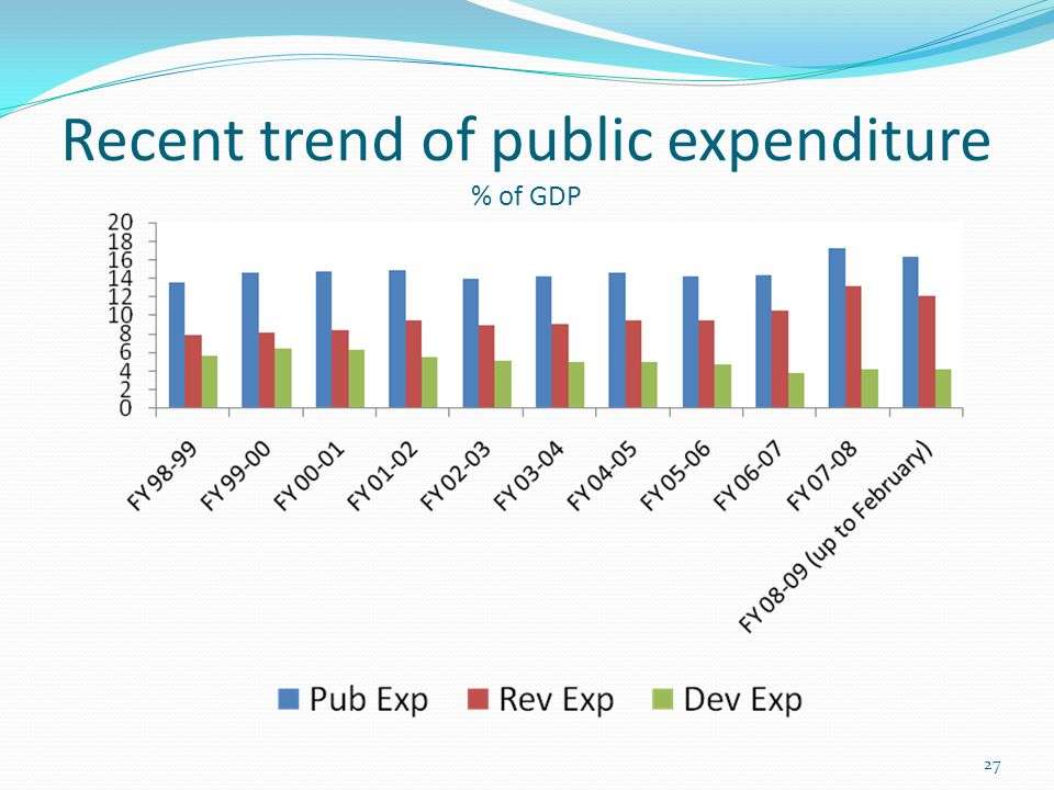 Recent trend of public expenditure % of GDP 27