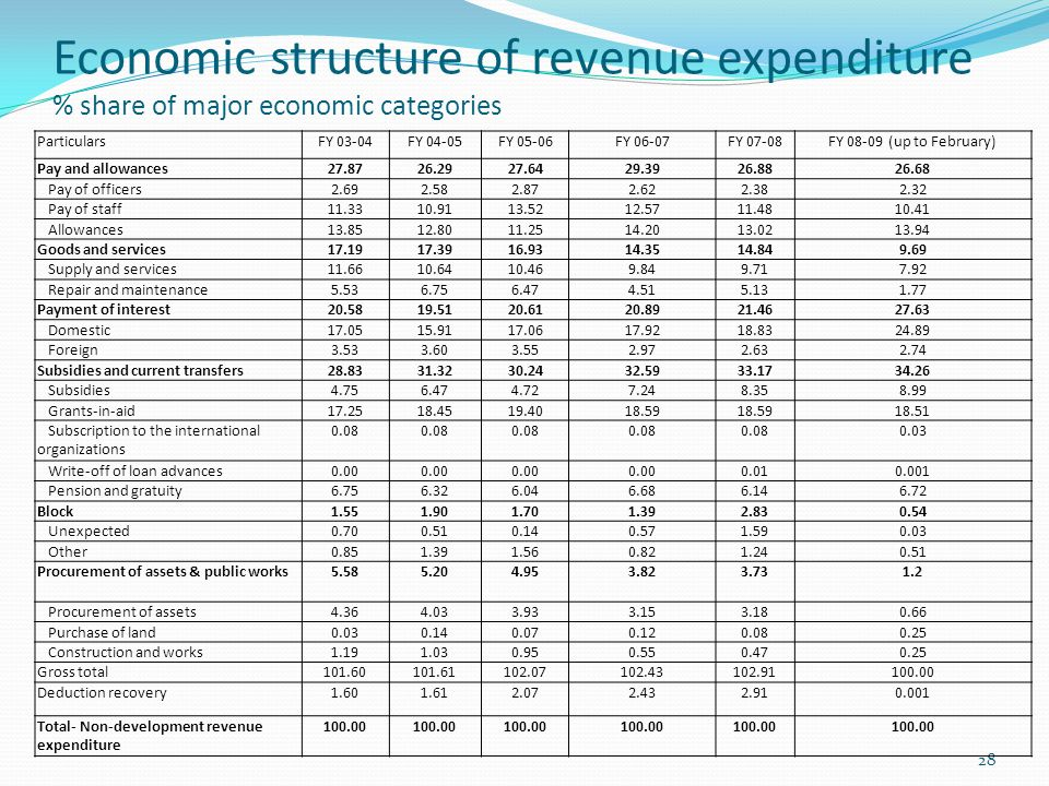Economic structure of revenue expenditure % share of major economic categories 28 ParticularsFY 03-04FY 04-05FY 05-06FY 06-07FY 07-08FY 08-09 (up to February) Pay and allowances27.8726.2927.6429.3926.8826.68 Pay of officers2.692.582.872.622.382.32 Pay of staff11.3310.9113.5212.5711.4810.41 Allowances13.8512.8011.2514.2013.0213.94 Goods and services17.1917.3916.9314.3514.849.69 Supply and services11.6610.6410.469.849.717.92 Repair and maintenance5.536.756.474.515.131.77 Payment of interest20.5819.5120.6120.8921.4627.63 Domestic17.0515.9117.0617.9218.8324.89 Foreign3.533.603.552.972.632.74 Subsidies and current transfers28.8331.3230.2432.5933.1734.26 Subsidies4.756.474.727.248.358.99 Grants-in-aid17.2518.4519.4018.59 18.51 Subscription to the international organizations 0.08 0.03 Write-off of loan advances0.00 0.010.001 Pension and gratuity6.756.326.046.686.146.72 Block1.551.901.701.392.830.54 Unexpected0.700.510.140.571.590.03 Other0.851.391.560.821.240.51 Procurement of assets & public works5.585.204.953.823.731.2 Procurement of assets4.364.033.933.153.180.66 Purchase of land0.030.140.070.120.080.25 Construction and works1.191.030.950.550.470.25 Gross total101.60101.61102.07102.43102.91100.00 Deduction recovery1.601.612.072.432.910.001 Total- Non-development revenue expenditure 100.00