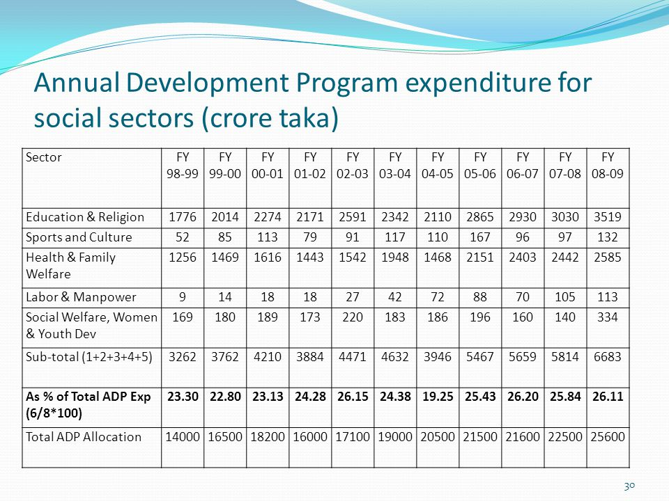 Annual Development Program expenditure for social sectors (crore taka) 30 SectorFY 98-99 FY 99-00 FY 00-01 FY 01-02 FY 02-03 FY 03-04 FY 04-05 FY 05-06 FY 06-07 FY 07-08 FY 08-09 Education & Religion17762014227421712591234221102865293030303519 Sports and Culture528511379911171101679697132 Health & Family Welfare 12561469161614431542194814682151240324422585 Labor & Manpower91418 2742728870105113 Social Welfare, Women & Youth Dev 169180189173220183186196160140334 Sub-total (1+2+3+4+5)32623762421038844471463239465467565958146683 As % of Total ADP Exp (6/8*100) 23.3022.8023.1324.2826.1524.3819.2525.4326.2025.8426.11 Total ADP Allocation1400016500182001600017100190002050021500216002250025600