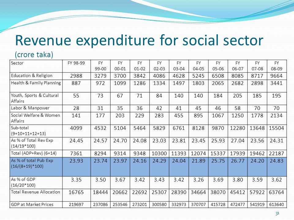 Revenue expenditure for social sector (crore taka) 31 SectorFY 98-99FY 99-00 FY 00-01 FY 01-02 FY 02-03 FY 03-04 FY 04-05 FY 05-06 FY 06-07 FY 07-08 FY 08-09 Education & Religion 29883279370038424086462852456508808587179664 Health & Family Planning 887972109912861334149718032065268228983441 Youth, Sports & Cultural Affairs 5573677184140 184205185195 Labor & Manpower 28313536424145465870 Social Welfare & Women Affairs 1411772032292834558951067125017782134 Sub-total (9+10+11+12+13) 40994532510454645829676181289870122801364815504 As % of Total Rev Exp (14/19*100) 24.4524.5724.7024.0823.0323.8123.4525.9327.0423.5624.31 Total (ADP+Rev) (6+14) 736182949314934810300113931207415337179391946222187 As % of total Pub Exp (16/(8+19)*100) 23.9323.7423.9724.1624.2924.0421.8925.7526.7724.2024.83 As % of GDP (16/20*100) 3.353.503.673.423.433.423.263.693.803.593.62 Total Revenue Allocation 1676518444206622269225307283903466438070454125792263764 GDP at Market Prices219697237086253546273201300580332973370707415728472477541919613640