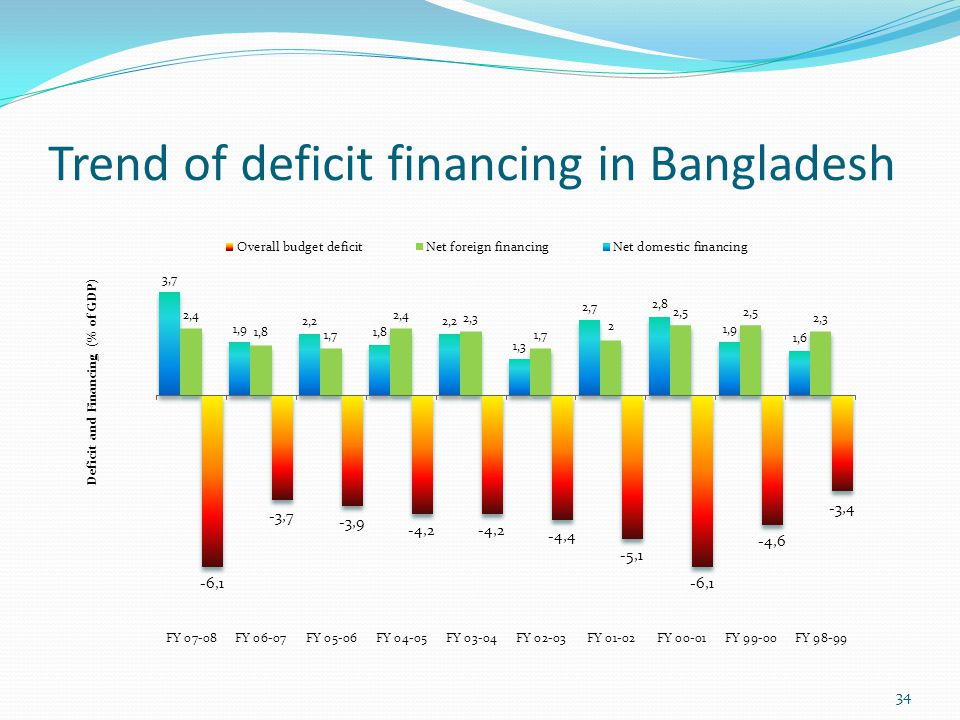 Trend of deficit financing in Bangladesh 34