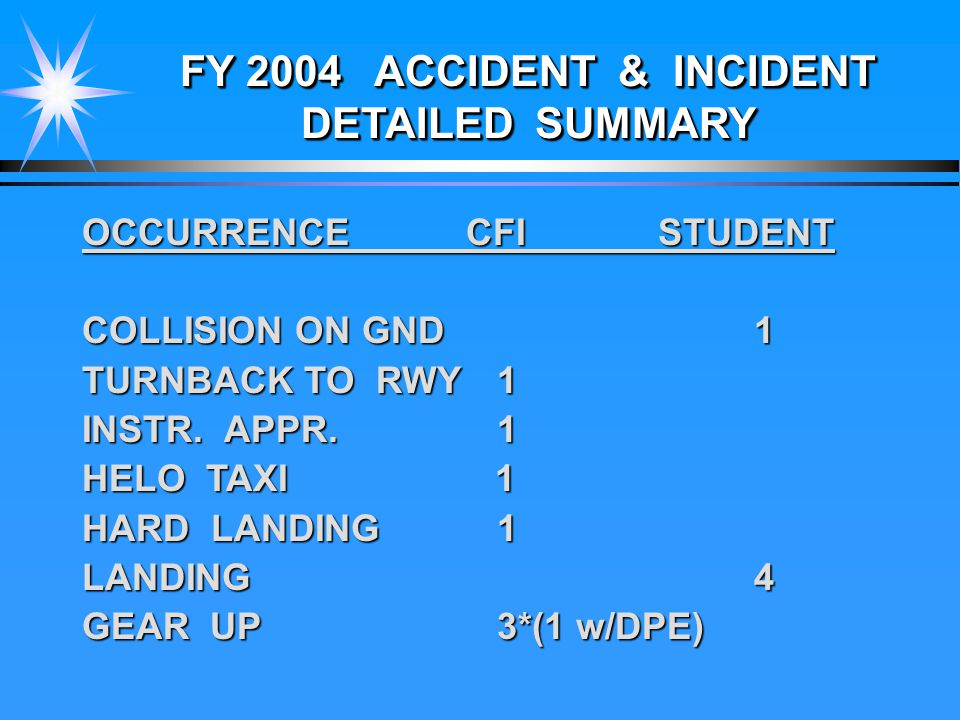 FY 2004 ACCIDENT & INCIDENT DETAILED SUMMARY OCCURRENCECFISTUDENT COLLISION ON GND 1 TURNBACK TO RWY 1 INSTR.