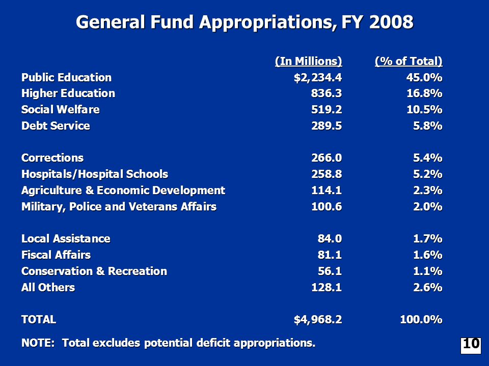 (In Millions)(% of Total) Public Education$2,234.445.0% Higher Education836.316.8% Social Welfare519.210.5% Debt Service289.55.8% Corrections266.05.4% Hospitals/Hospital Schools258.85.2% Agriculture & Economic Development114.12.3% Military, Police and Veterans Affairs100.62.0% Local Assistance84.01.7% Fiscal Affairs81.11.6% Conservation & Recreation56.11.1% All Others128.12.6% TOTAL$4,968.2100.0% General Fund Appropriations, FY 2008 NOTE: Total excludes potential deficit appropriations.