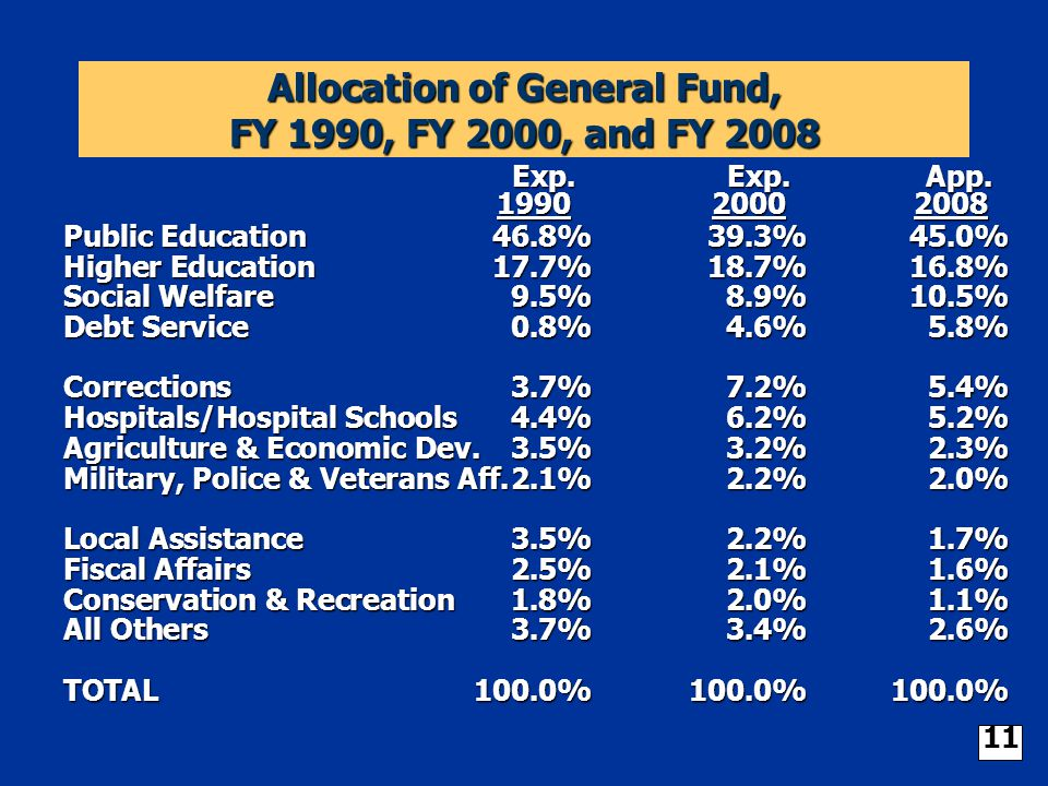 Allocation of General Fund, FY 1990, FY 2000, and FY 2008 Exp.Exp.App. 199020002008 Public Education46.8%39.3%45.0% Higher Education17.7%18.7%16.8% So