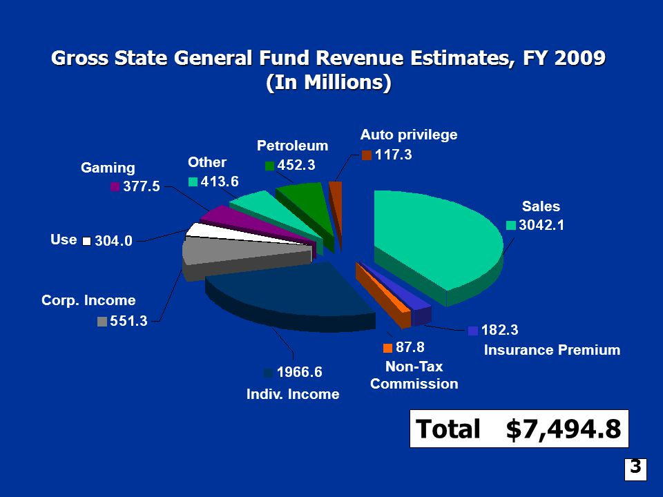Gross State General Fund Revenue Estimates, FY 2009 (In Millions) Total: $7,494.8 Auto privilege Sales Petroleum Other Gaming Use Insurance Premium Corp.
