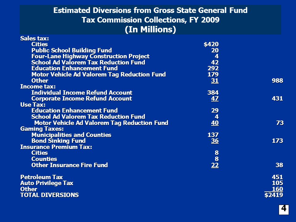 Net General Fund Revenue Estimates, FY 2009 (In Millions) Total: $5,076.0 Other Gaming Sales Insurance Premium Non-Tax Commission Indiv.