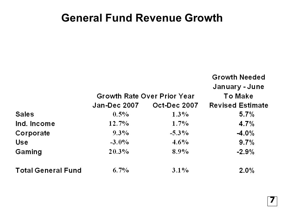 General Fund Estimates, FY 2009 Estimated beginning cash, July 1, 2008 $76,213,972 1 Estimated revenues FY 2009 5,076,000,000 Total estimated funds 5,152,213,972 Less 2% Holdback (103,044,279) Funds available for FY 2009 $5,049,169,693 1 50% of the FY2008 estimated ending cash balance of $153,927,945 or $76,963,972 will be transferred to the Working Cash Stabilization Fund.