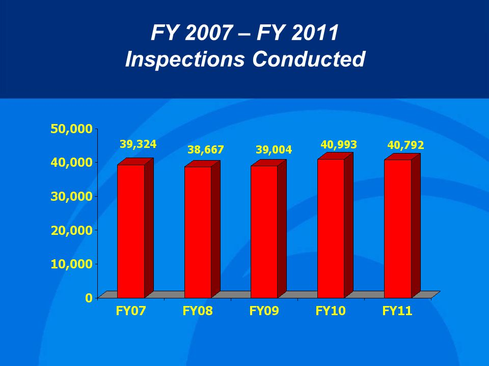 FY 2007 – FY 2011 Inspections Conducted