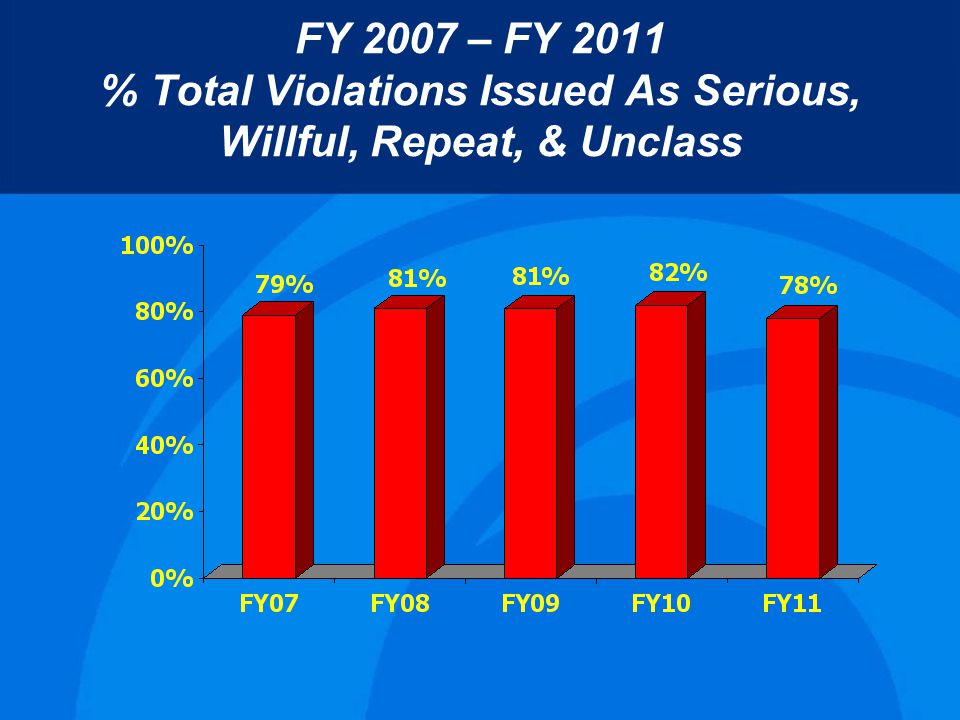 FY 2007 – FY 2011 % Total Violations Issued As Serious, Willful, Repeat, & Unclass