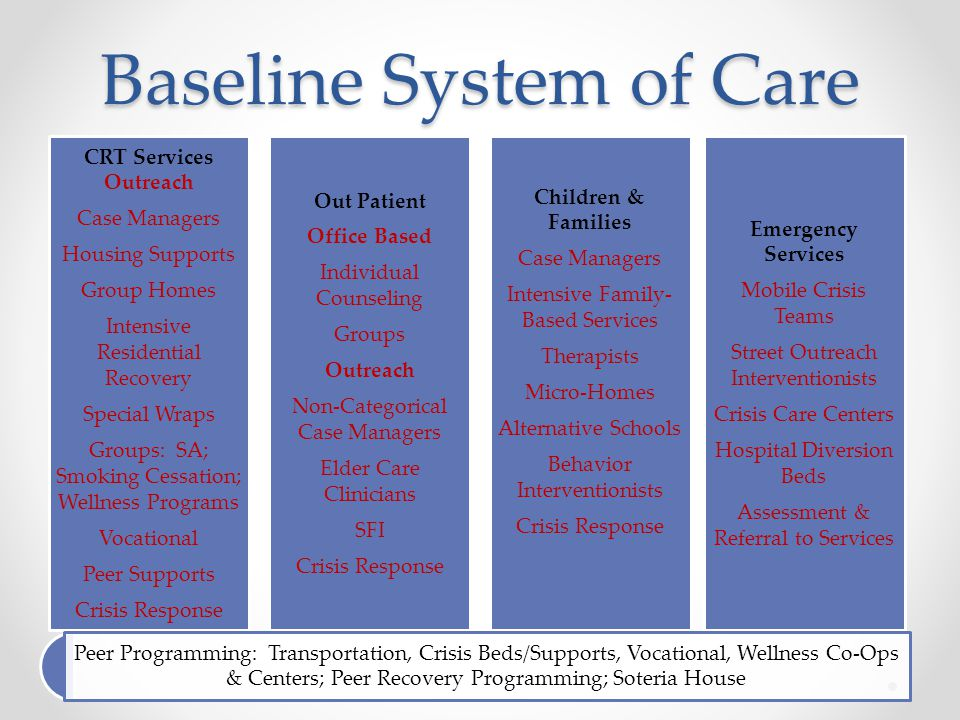 Baseline System of Care CRT Services Outreach Case Managers Housing Supports Group Homes Intensive Residential Recovery Special Wraps Groups: SA; Smoking Cessation; Wellness Programs Vocational Peer Supports Crisis Response Out Patient Office Based Individual Counseling Groups Outreach Non-Categorical Case Managers Elder Care Clinicians SFI Crisis Response Children & Families Case Managers Intensive Family- Based Services Therapists Micro-Homes Alternative Schools Behavior Interventionists Crisis Response Emergency Services Mobile Crisis Teams Street Outreach Interventionists Crisis Care Centers Hospital Diversion Beds Assessment & Referral to Services Peer Programming: Transportation, Crisis Beds/Supports, Vocational, Wellness Co-Ops & Centers; Peer Recovery Programming; Soteria House