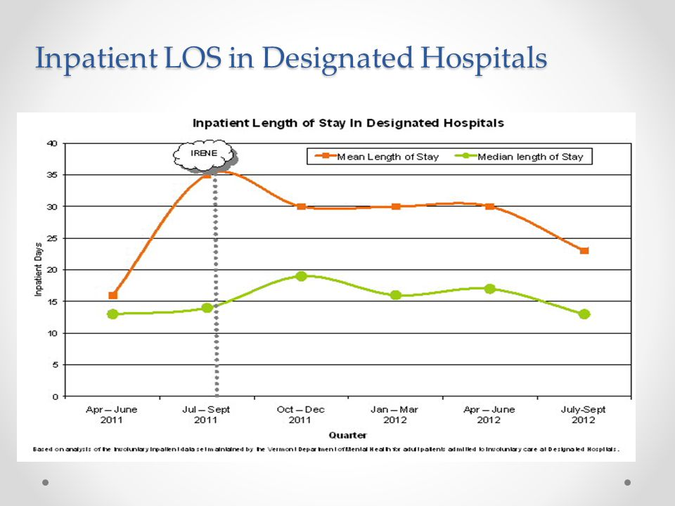 Inpatient LOS in Designated Hospitals