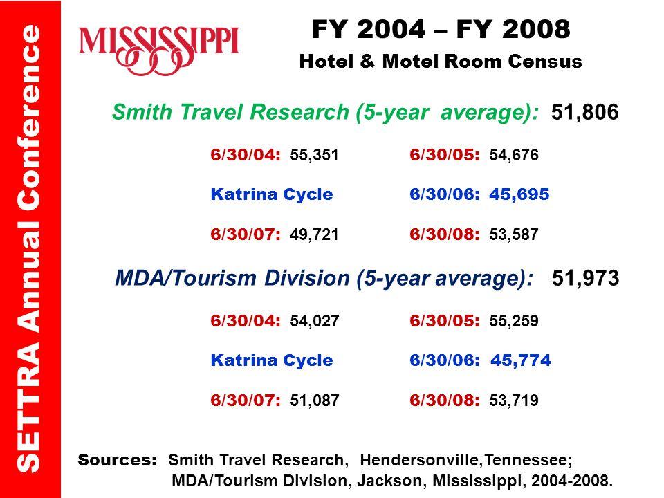 Smith Travel Research (5-year average): 51,806 6/30/04: 55,351 6/30/05: 54,676 Katrina Cycle 6/30/06: 45,695 6/30/07: 49,721 6/30/08: 53,587 MDA/Tourism Division (5-year average): 51,973 6/30/04: 54,027 6/30/05: 55,259 Katrina Cycle 6/30/06: 45,774 6/30/07: 51,087 6/30/08: 53,719 Sources: Smith Travel Research, Hendersonville,Tennessee; MDA/Tourism Division, Jackson, Mississippi, 2004-2008.