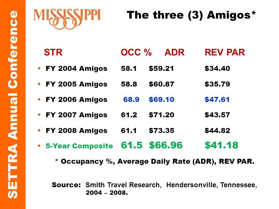 QUICK FACTS STR OCC % ADR REV PAR FY 2004 Amigos 58.1 $59.21 $34.40 FY 2005 Amigos 58.8 $60.87$35.79 FY 2006 Amigos 68.9$69.10$47.61 FY 2007 Amigos 61.2$71.20$43.57 FY 2008 Amigos 61.1$73.35$44.82 5-Year Composite 61.5$66.96$41.18 * Occupancy %, Average Daily Rate (ADR), REV PAR.