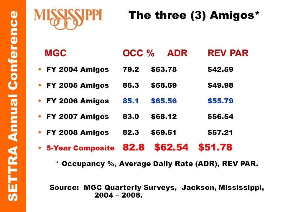 QUICK FACTS MGC OCC % ADR REV PAR FY 2004 Amigos 79.2 $53.78 $42.59 FY 2005 Amigos 85.3 $58.59$49.98 FY 2006 Amigos85.1$65.56$55.79 FY 2007 Amigos83.0$68.12$56.54 FY 2008 Amigos82.3$69.51$57.21 5-Year Composite 82.8 $62.54 $51.78 * Occupancy %, Average Daily Rate (ADR), REV PAR.