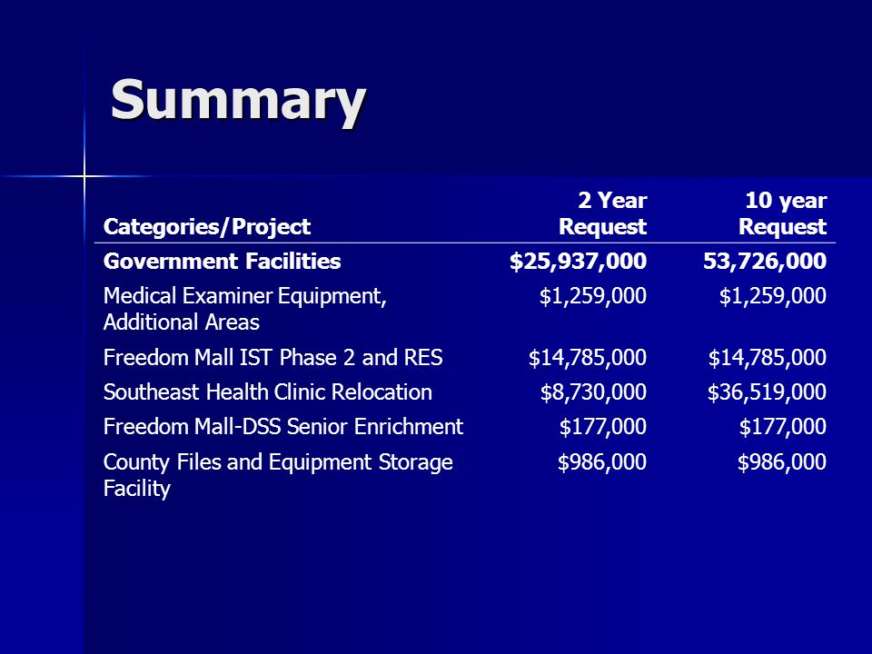 Summary Categories/Project 2 Year Request 10 year Request Government Facilities $25,937,00053,726,000 Medical Examiner Equipment, Additional Areas $1,259,000 Freedom Mall IST Phase 2 and RES $14,785,000 Southeast Health Clinic Relocation $8,730,000$36,519,000 Freedom Mall-DSS Senior Enrichment $177,000 County Files and Equipment Storage Facility $986,000