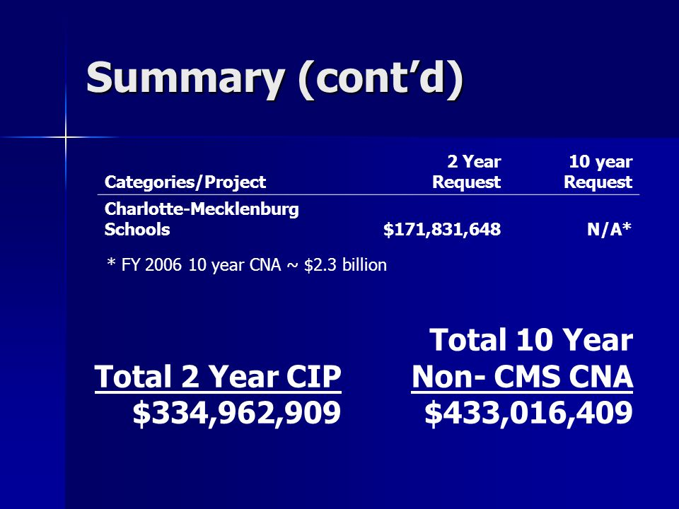 Summary (cont'd) Total 2 Year CIP $334,962,909 Total 10 Year Non- CMS CNA $433,016,409 * FY 2006 10 year CNA ~ $2.3 billion Categories/Project 2 Year Request 10 year Request Charlotte-Mecklenburg Schools $171,831,648N/A*