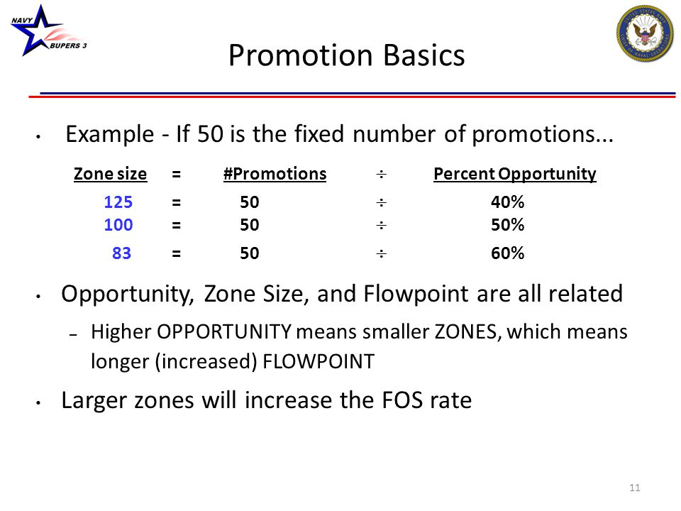 Promotion Basics Example - If 50 is the fixed number of promotions... Zone size = #Promotions  Percent Opportunity 125=50  40% 100=50  50% 83=50 