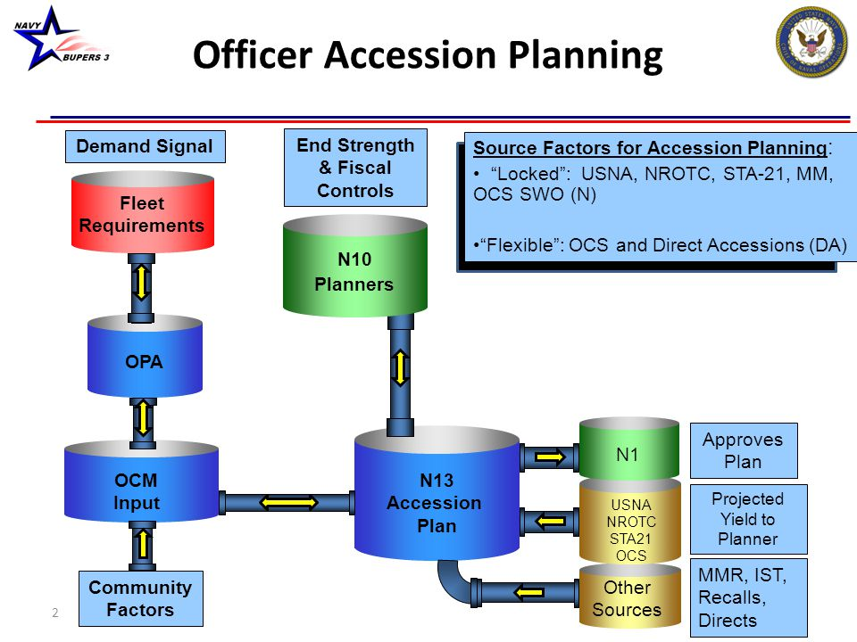 The Balancing of Accessions: How we get there… Requirements – What do we need.
