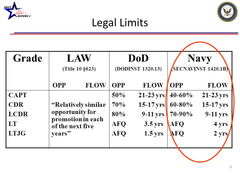"""8 Legal Limits GradeLAW (Title 10 §623) OPP FLOW DoD (DODINST 1320.13) OPP FLOW Navy (SECNAVINST 1420.1B) OPP FLOW CAPT CDR LCDR LT LTJG """"Relatively s"""