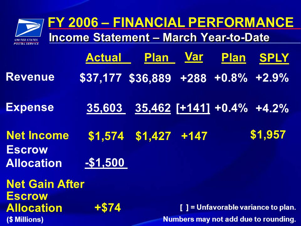FY 2006 – FINANCIAL PERFORMANCE Income Statement – March Year-to-Date ($ Millions) Actual Var Plan SPLY Revenue $37,177 +288 +0.8% $36,889 +2.9% Expen