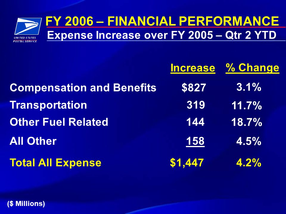 FY 2006 – FINANCIAL PERFORMANCE Expense Increase over FY 2005 – Qtr 2 YTD ($ Millions) Compensation and Benefits$827 3.1% Increase % Change Transportation 319 11.7% Other Fuel Related144 18.7% Total All Expense $1,447 4.2% All Other158 4.5%