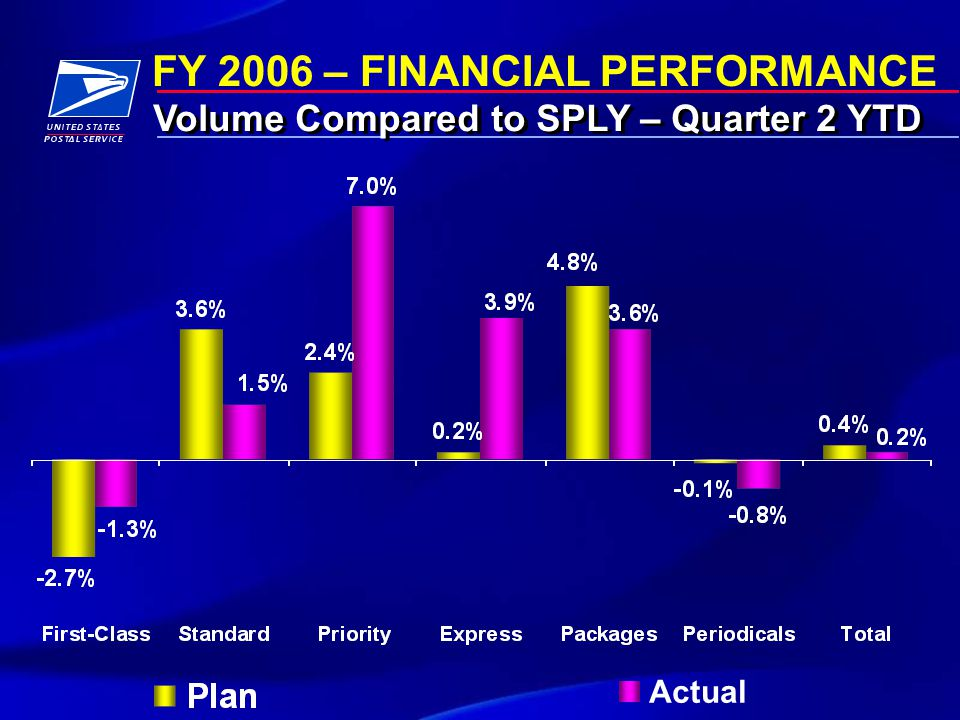 FY 2006 – FINANCIAL PERFORMANCE First-Class Mail Volume FY 2003FY 2004FY 2005FY 2006 % SPLY 8 Quarter Moving Average Growth Rates
