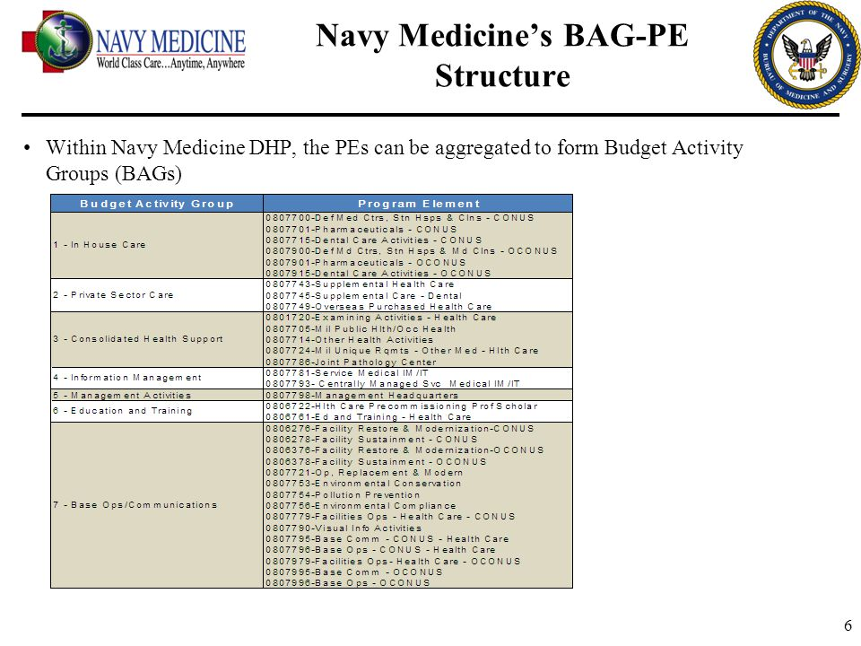 6 Navy Medicine's BAG-PE Structure Within Navy Medicine DHP, the PEs can be aggregated to form Budget Activity Groups (BAGs)