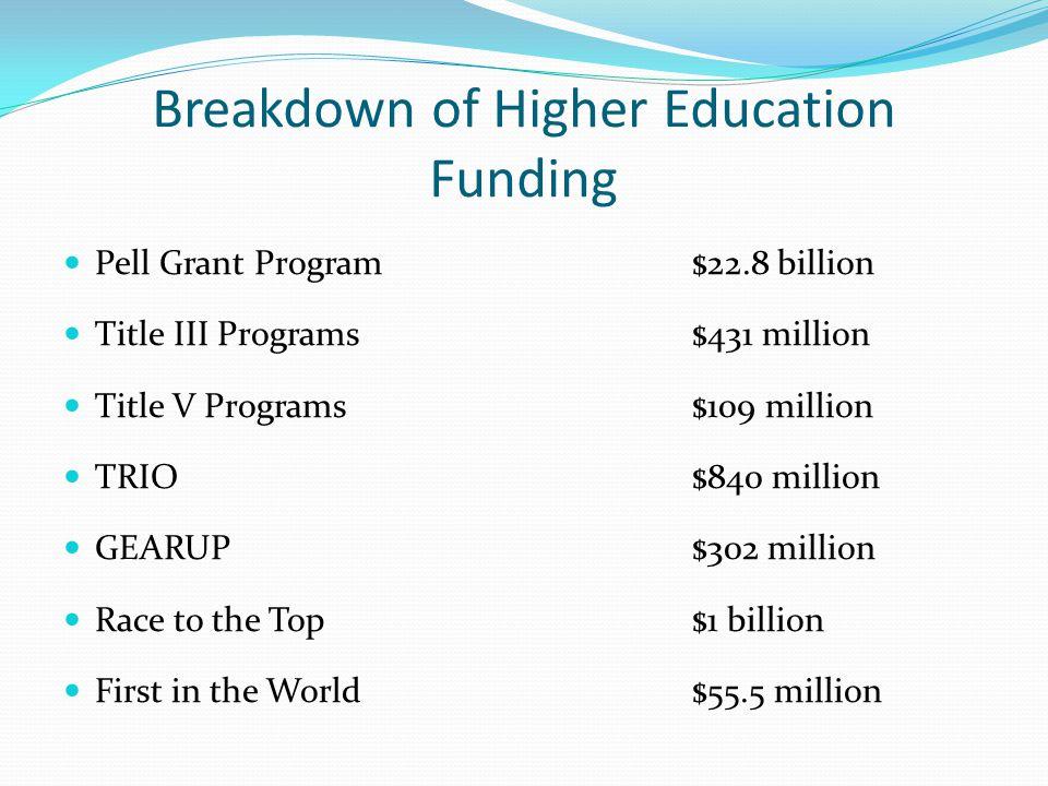 Breakdown of Higher Education Funding Pell Grant Program$22.8 billion Title III Programs$431 million Title V Programs$109 million TRIO$840 million GEARUP$302 million Race to the Top$1 billion First in the World$55.5 million