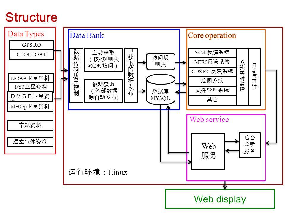 NOAA 卫星资料 GPS RO FY3 卫星资料 CLOUDSAT DMSP卫星资 料 Data Bank Data Types 主动获取 (按 定时访问) 被动获取 (外部数据 源自动发布 ) 访问规 则表 数据库 MYSQL SSMI 反演系统 MIRS 反演系统 GPS RO 反演系统 绘图系统 文件管理系统 其它 Web service Web 服务 Web display 后台 监听 服务 Structure MetOp 卫星资料 运行环境: Linux 常规资料 温室气体资料