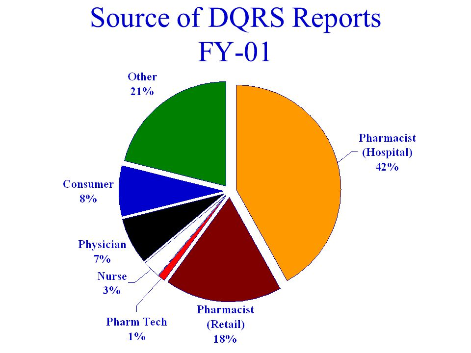Source of DQRS Reports FY-00
