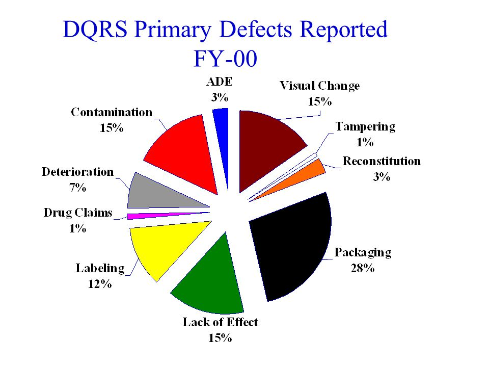 Corrections Resulting from DQRS FY-96 thru FY-01