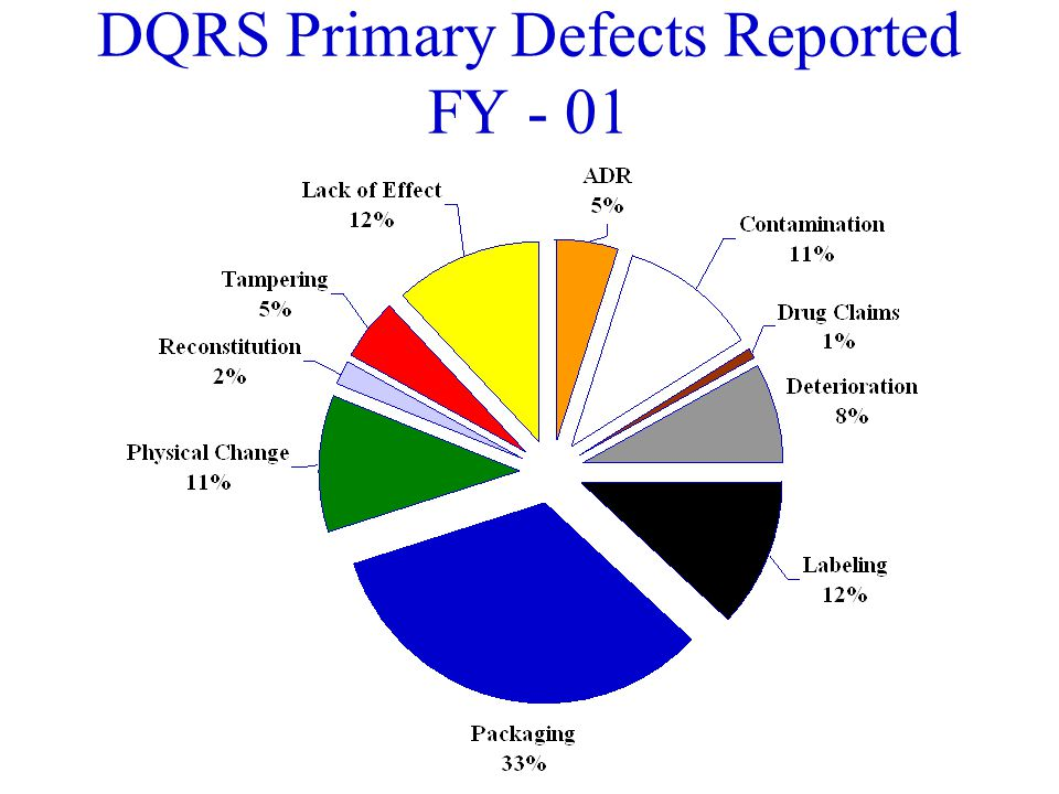 DQRS Primary Defects Reported FY-00