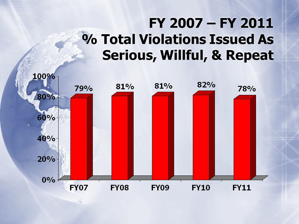 FY 2007 – FY 2011 % Total Violations Issued As Serious, Willful, & Repeat