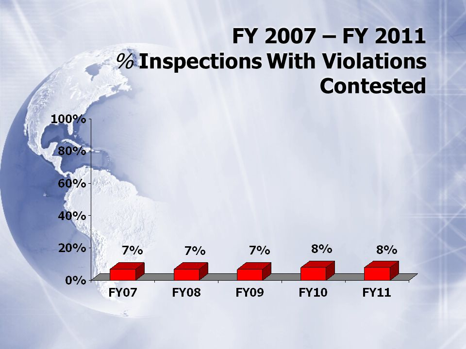 FY 2007 – FY 2011 % Inspections With Violations Contested