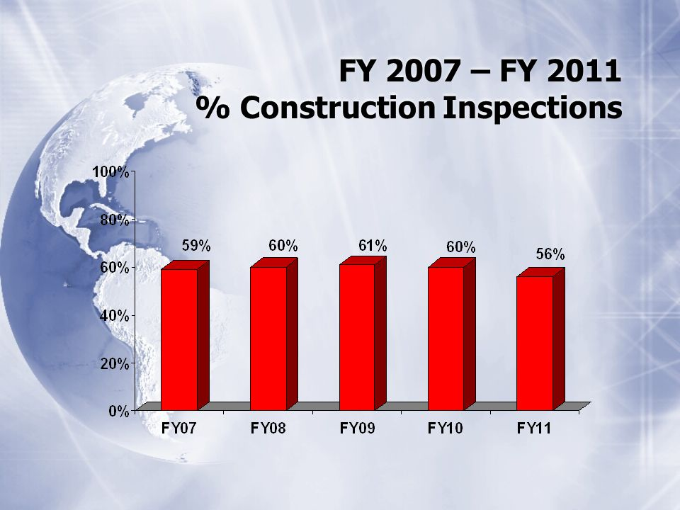 FY 2007 – FY 2011 % Construction Inspections