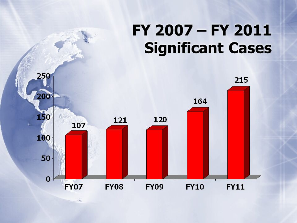 FY 2007 – FY 2011 Significant Cases
