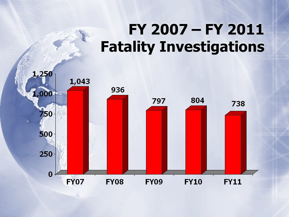 FY 2007 – FY 2011 Fatality Investigations