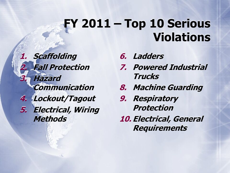 FY 2011 – Top 10 Serious Violations 1.Scaffolding 2.Fall Protection 3.Hazard Communication 4.Lockout/Tagout 5.Electrical, Wiring Methods 1.Scaffolding 2.Fall Protection 3.Hazard Communication 4.Lockout/Tagout 5.Electrical, Wiring Methods 6.Ladders 7.Powered Industrial Trucks 8.Machine Guarding 9.Respiratory Protection 10.Electrical, General Requirements 6.Ladders 7.Powered Industrial Trucks 8.Machine Guarding 9.Respiratory Protection 10.Electrical, General Requirements