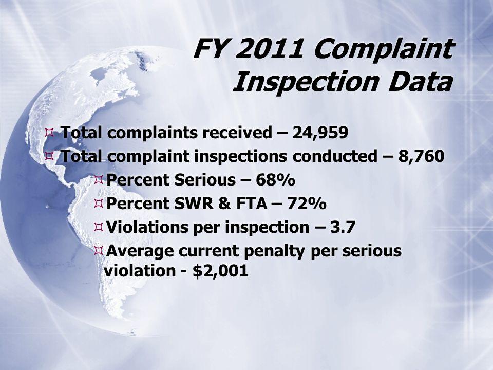 FY 2011 Complaint Inspection Data  Total complaints received – 24,959  Total complaint inspections conducted – 8,760  Percent Serious – 68%  Percent SWR & FTA – 72%  Violations per inspection – 3.7  Average current penalty per serious violation - $2,001  Total complaints received – 24,959  Total complaint inspections conducted – 8,760  Percent Serious – 68%  Percent SWR & FTA – 72%  Violations per inspection – 3.7  Average current penalty per serious violation - $2,001