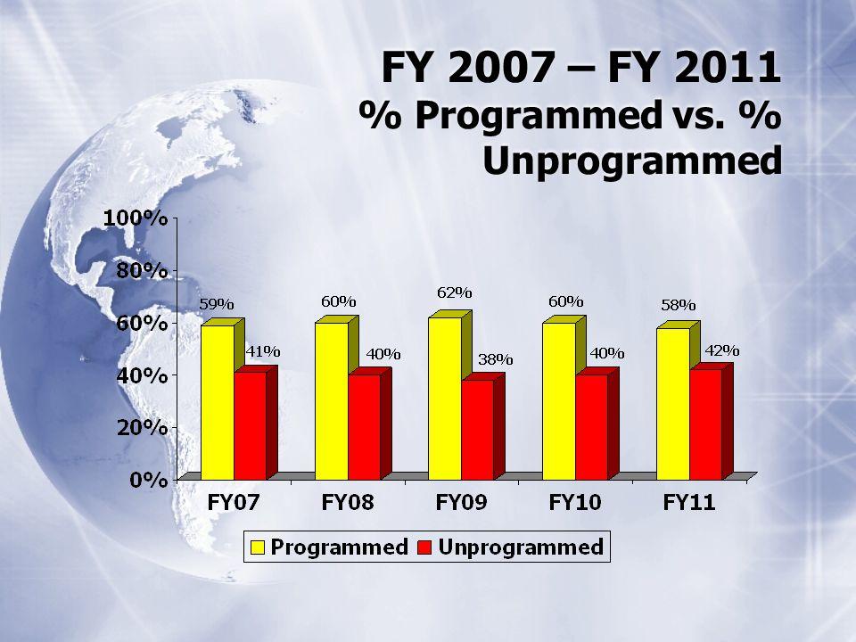 FY 2007 – FY 2011 % Programmed vs. % Unprogrammed