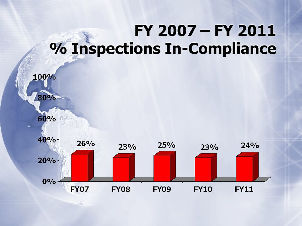 FY 2007 – FY 2011 % Inspections In-Compliance