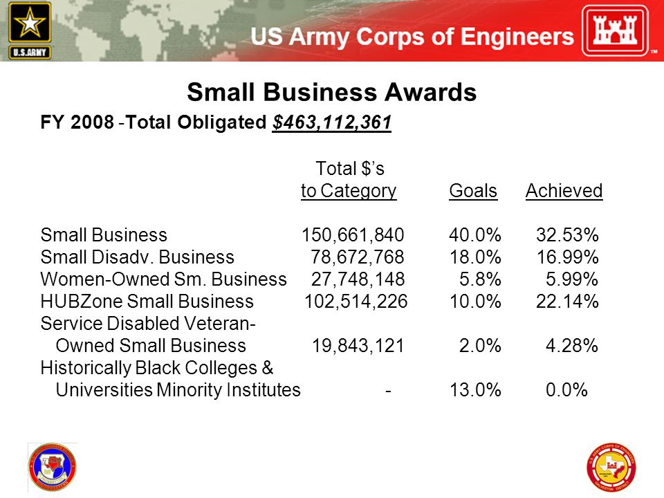 Small Business Awards FY 2008 -Total Obligated $463,112,361 Total $'s to Category Goals Achieved Small Business 150,661,840 40.0% 32.53% Small Disadv.