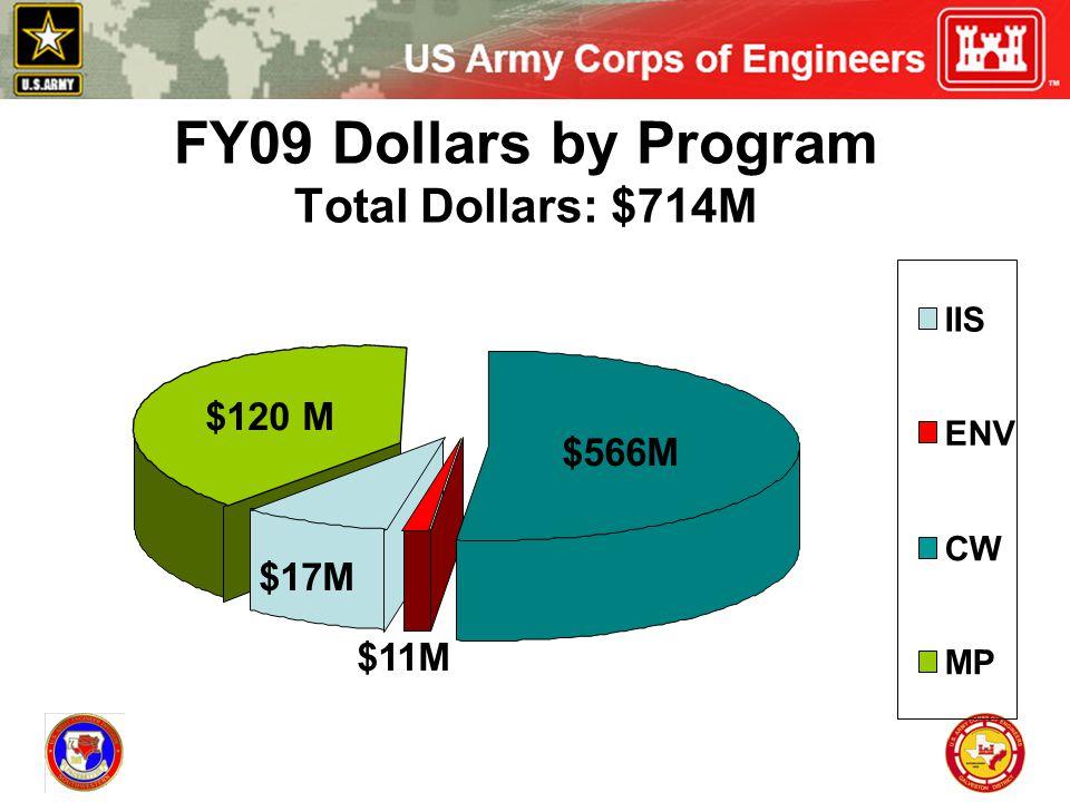 $120 M $566M $11M $17M IIS ENV CW MP FY09 Dollars by Program Total Dollars: $714M