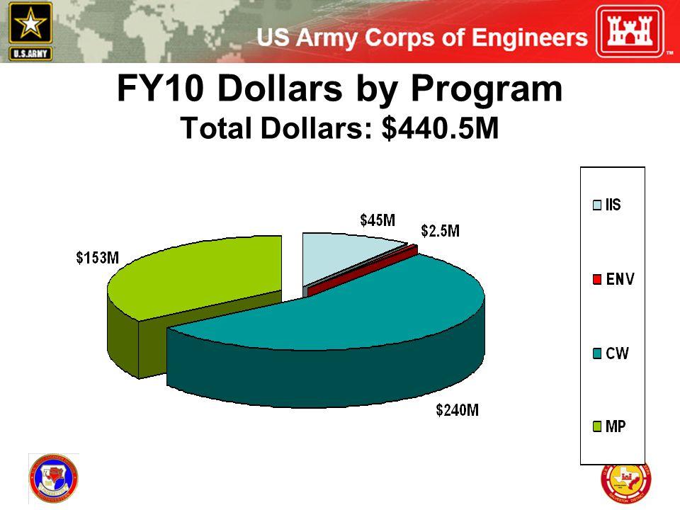 FY10 Dollars by Program Total Dollars: $440.5M