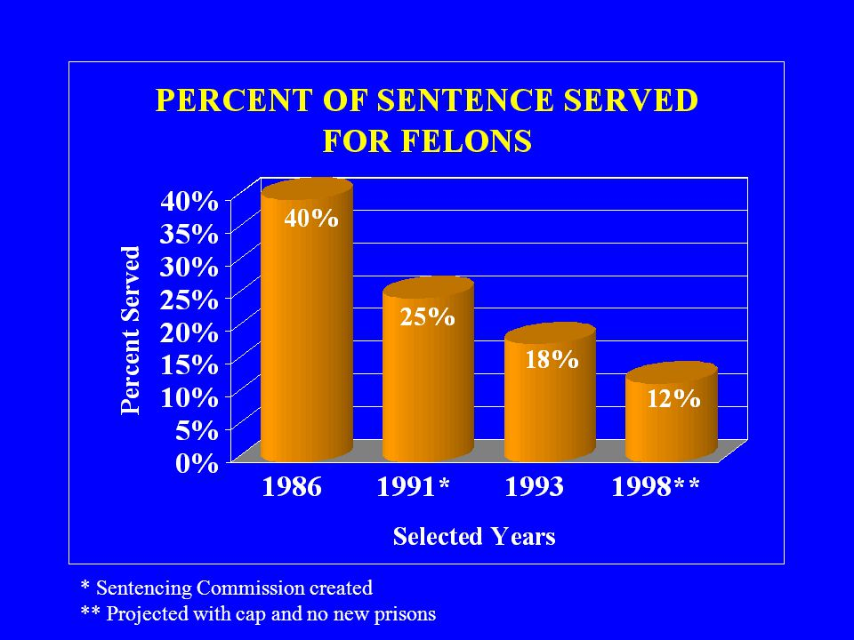 PROBLEMS IN THE CRIMINAL JUSTICE SYSTEM JUDICIAL SENTENCES LOSING MEANING FELONS SERVING ONLY A FRACTION OF SENTENCE MISDEMEANORS SPINNING THROUGH SYSTEM PROBATION VIOLATIONS ESCALATING OFFENDERS REFUSING ALTERNATIVES TO PRISON PUBLIC CONFIDENCE ERODING