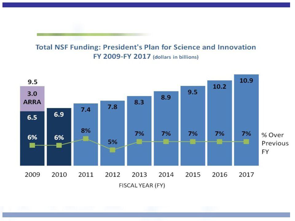 Math and Science Partnership Program (MSP) PROGRAM SOLICITATION NSF NSF 10-556