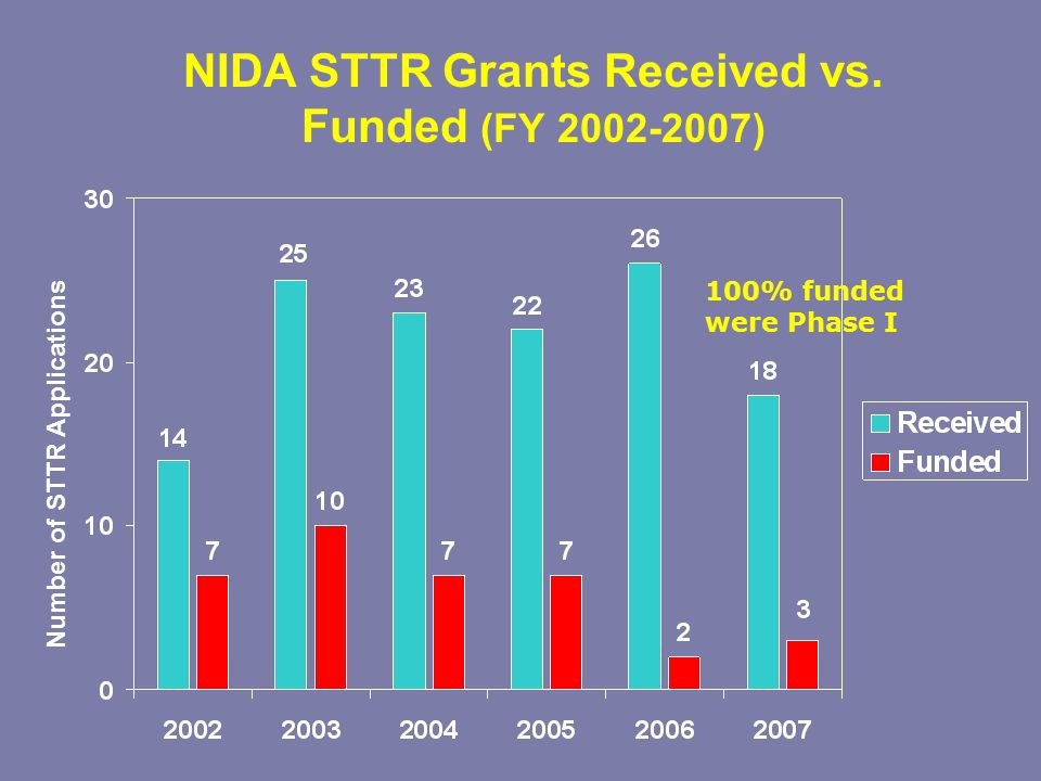 NIDA STTR Grants Received vs.