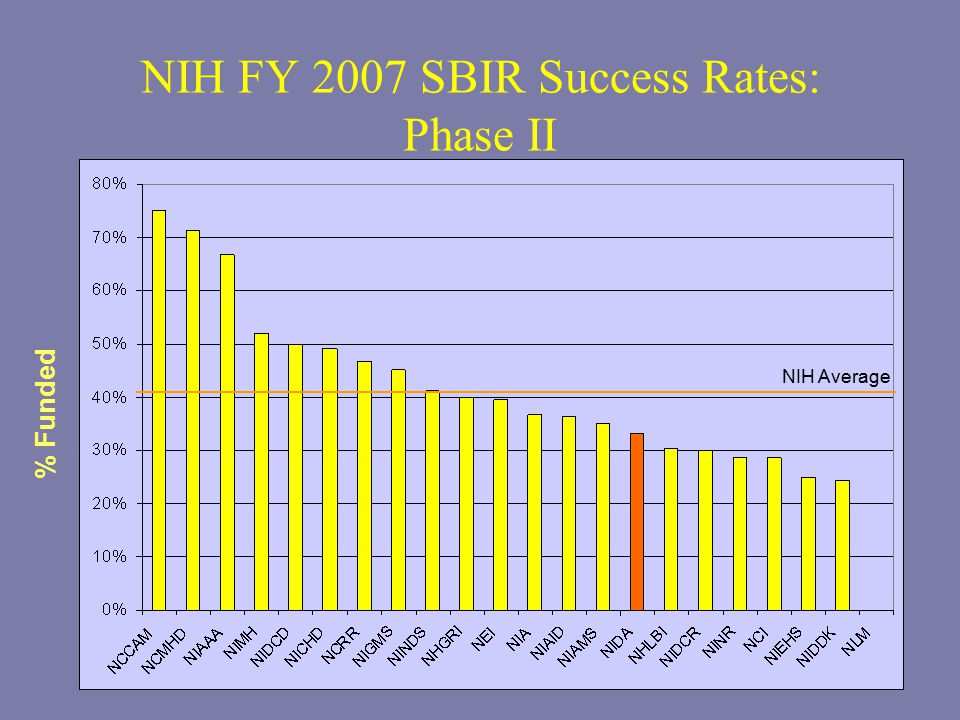 NIH FY 2007 SBIR Success Rates: Phase II % Funded NIH Average