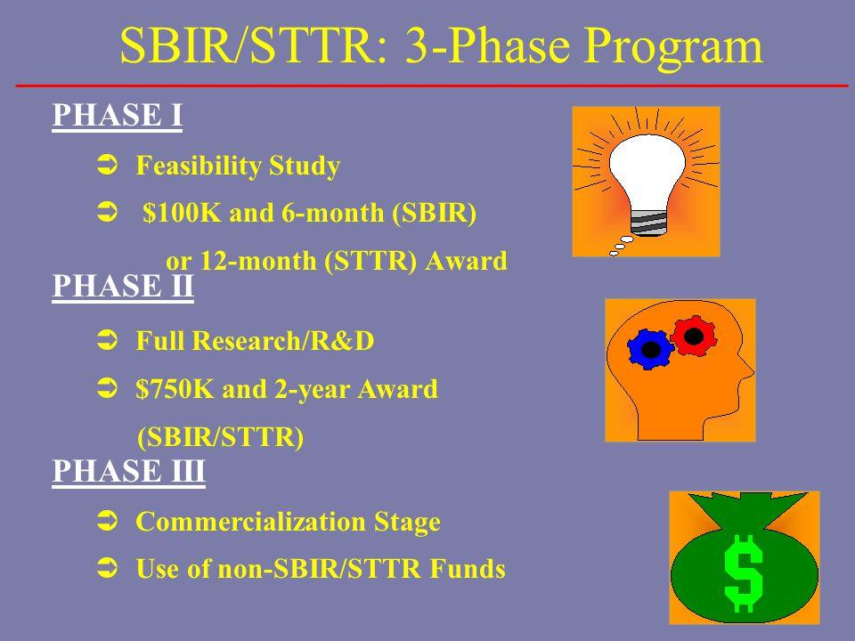 NIH FY 2007 SBIR Success Rates: Phase I % Funded NIH Average